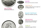 Visual glossary of design details of Canadian coins