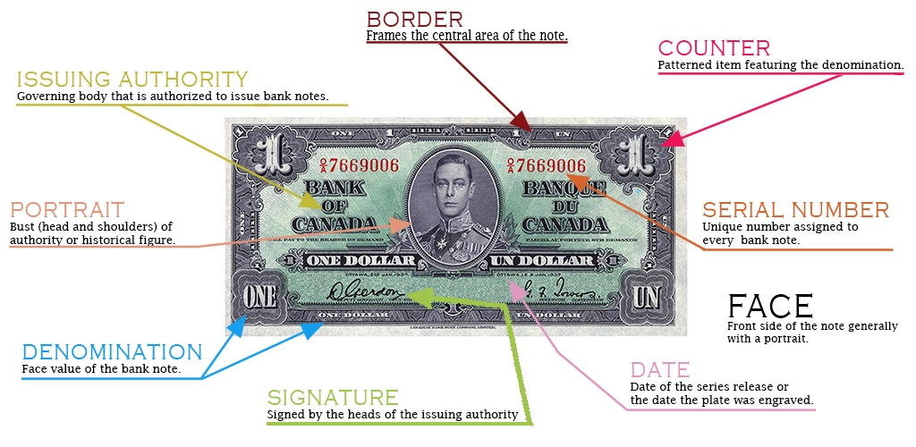 Visual glossary of design details of Canadian Bank Note: 1937, $1 face