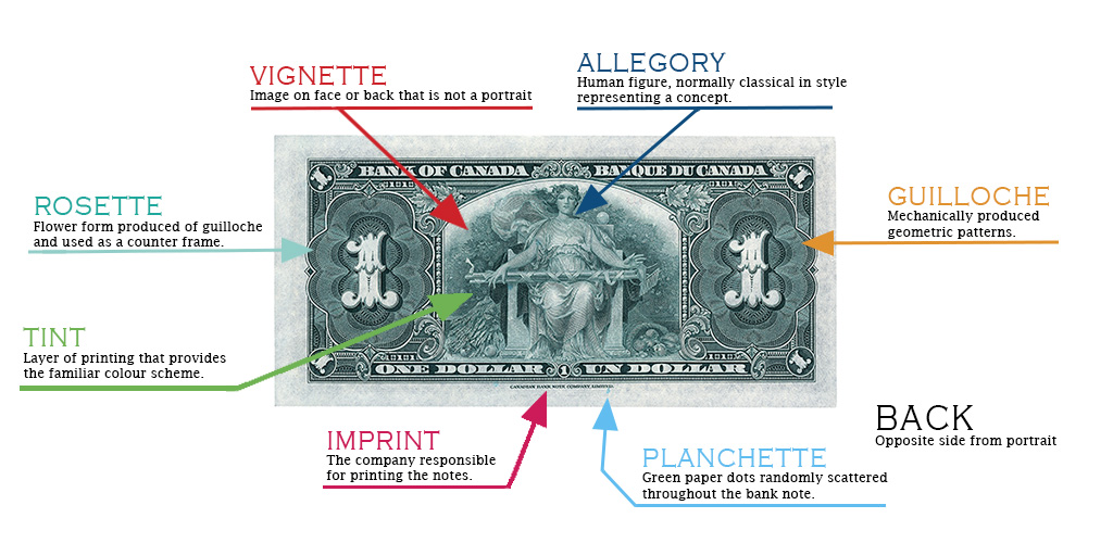 Visual glossary of design details of Canadian Bank Note: 1937, $1 back