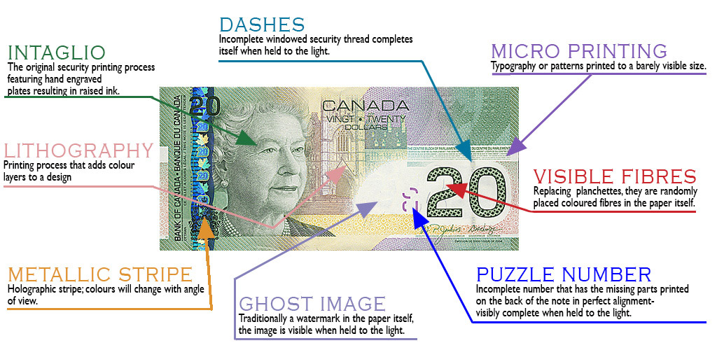 Visual glossary of design and security details of Canadian Bank Note: 2004, $20 face