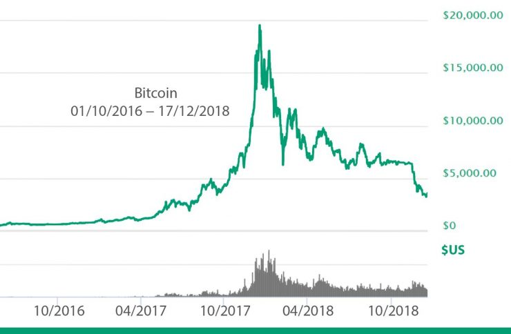 price chart of April 2017-Dec 2018 showing Bitcoin's 2017 bubble