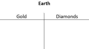 A t-chart titled Earth, with columns for Gold and Diamonds.