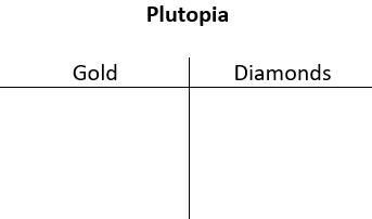 A t-chart titled Plutopia, with columns for Gold and Diamonds.