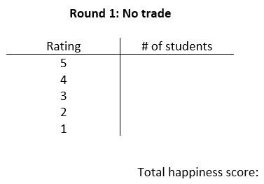 A t-chart titled Round 1: No trade with columns titled Rating and # of students. The Rating column has the numbers 5, 4, 3, 2, 1 in the rows. The text total happiness score appears below the chart.