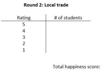 A t-chart titled Round 2: Local trade with columns titled Rating and # of students. The Rating column has the numbers 5, 4, 3, 2, 1 in the rows. The text total happiness score appears below the chart.