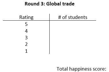 A t-chart titled Round 3: Global trade with columns titled Rating and # of students. The Rating column has the numbers 5, 4, 3, 2, 1 in the rows. The text total happiness score appears below the chart.