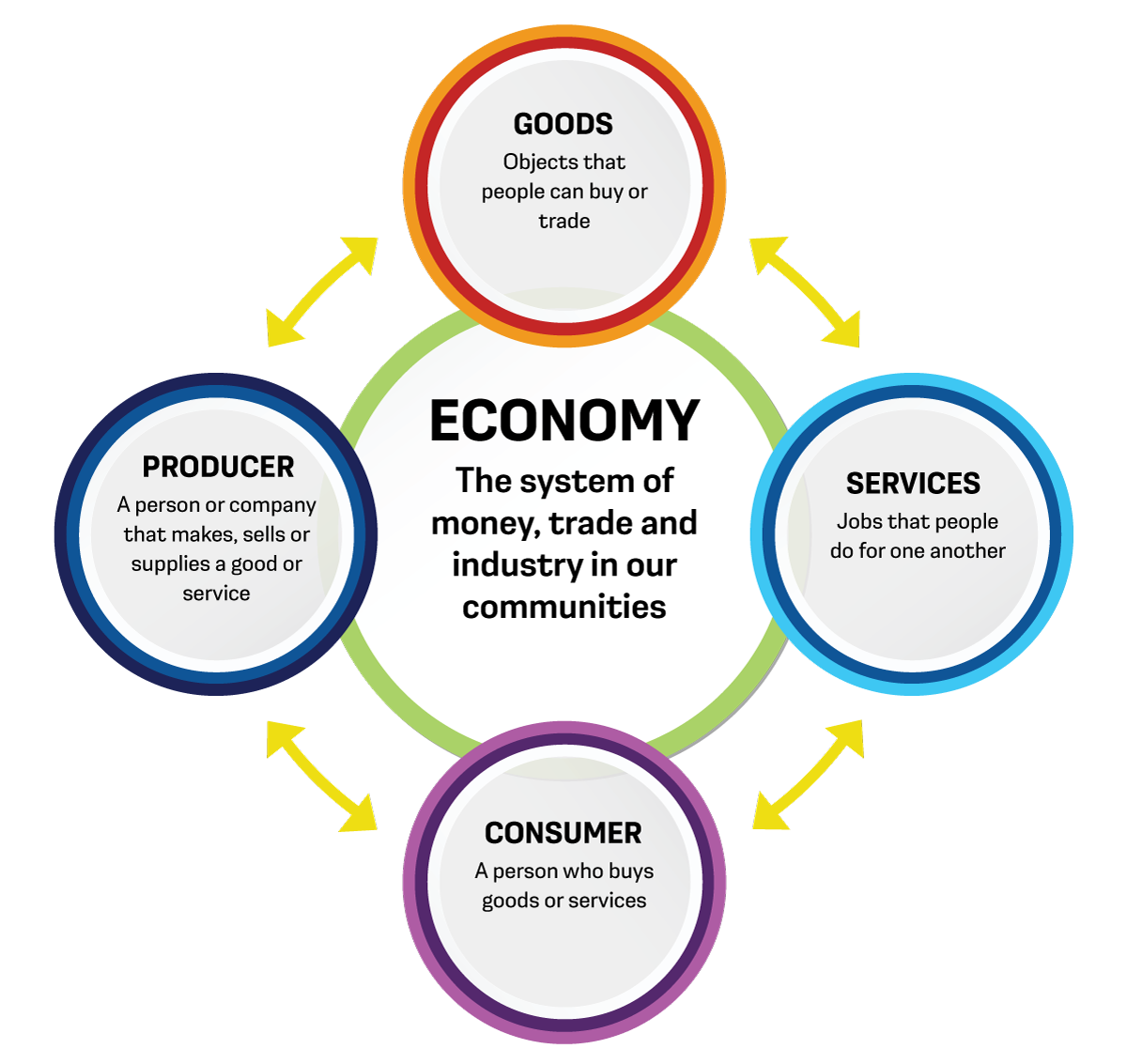 A chart with terms titled Goods, Services, Consumer, Producer and Economy. All terms are connected by arrows.